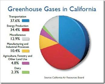Greenhouse gases in California