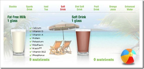 Milk nutrient comparison